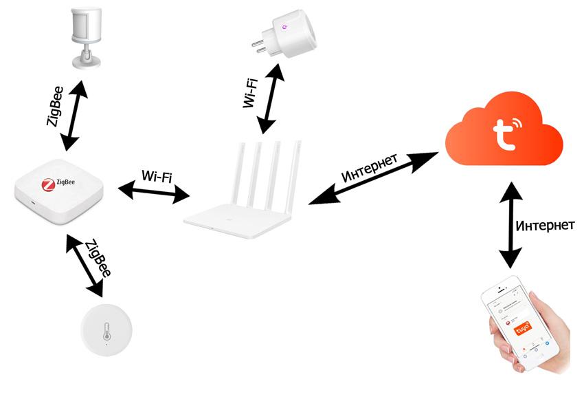 Как работает умный дом Tuya схема